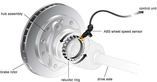 Antilock Braking System (ABS)