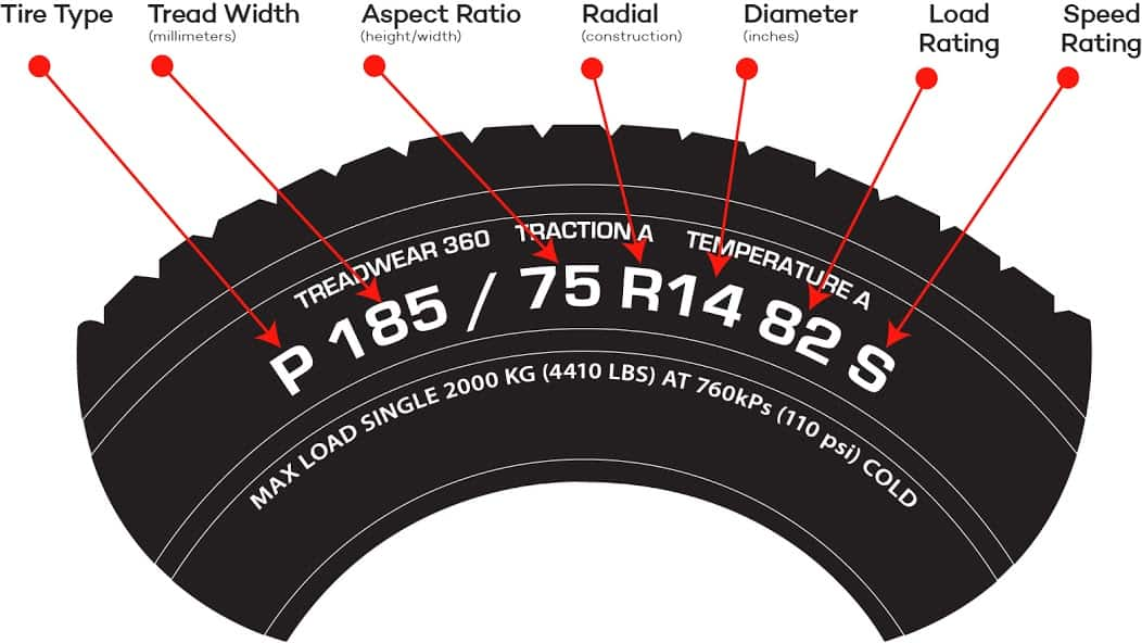 What Do The Numbers On Tires Mean >> What Do The Number On The Car Tires Mean Update 2017