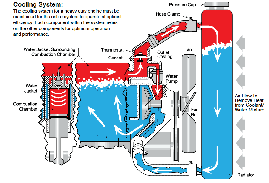 Oil In Coolant Reservoir: Its Presence And What It Means